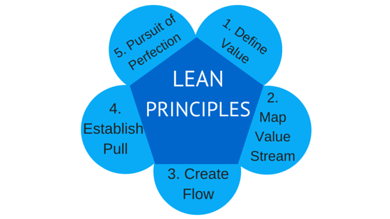 LEAN Principles by APPRO and CERRON
